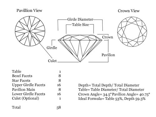 Carat Weight, Diamond Size, Four C's, four cs, 4 c's, 4cs, cut, clarity, color, grading, grades, chart